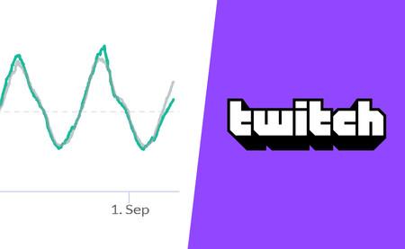 Una huelga y un 47% menos de usuarios conectados: el pulso exitoso de los streamers a Twitch