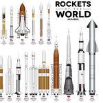 La evolución de los cohetes de ayer y de hoy, en un impresionante gráfico