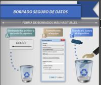 ¿Cómo borrar datos de forma segura? [Infografía]