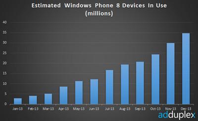 Declaraciones y dudas en torno a las cifras de Windows Phone 8 en el último trimestre de 2013