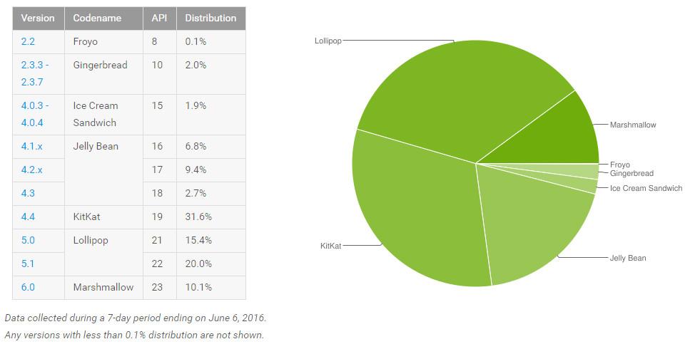 Datos Junio 2016