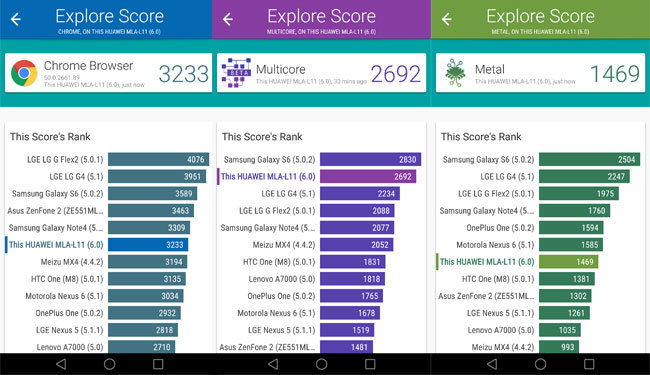 Benchmarks del Huawei Nova Plus