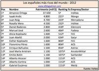 Los españoles más ricos del país - 2012