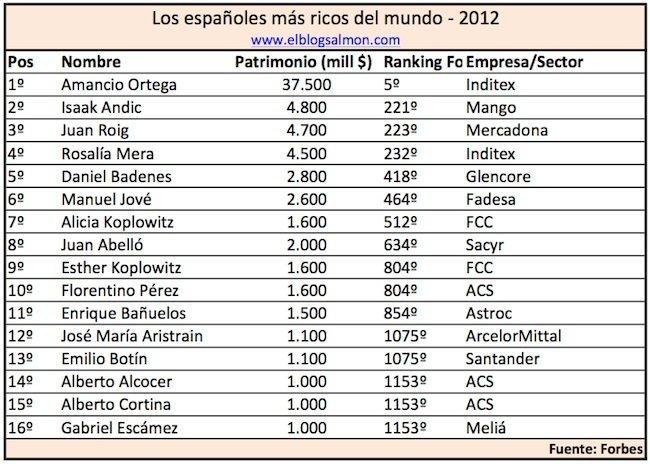 espanoles-mas-ricos-2012.jpg
