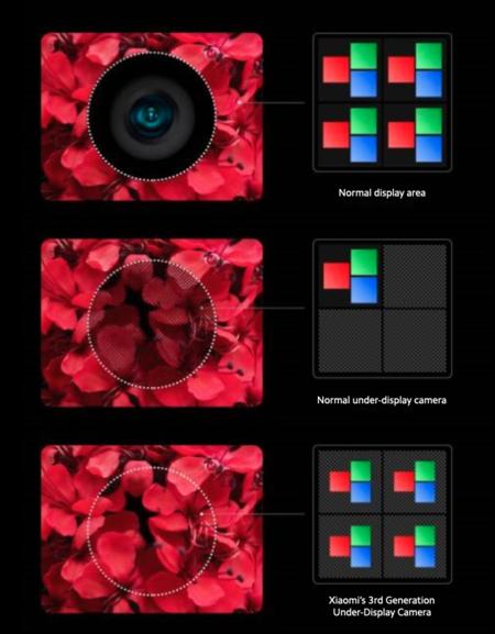 Xiaomi Camara Bajo Pantalla Como Funciona Como Se Ve