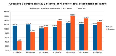 Ocupados Y Parados Entre 20 Y 54