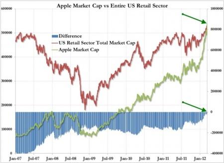 El valor de Apple supera el de todo el sector de venta al por menor de los Estados Unidos, las acciones rozan los 600 dólares