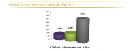 El 10% de las nuevas altas en banda ancha es con FTTH