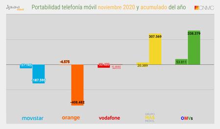 Portabilidad Telefonia Movil Noviembre 2020 Y Acumulado Del Ano
