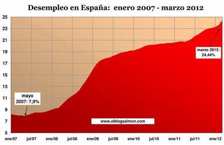 """Récord de desempleo confirma que """"España sufre una crisis de enormes proporciones"""""""
