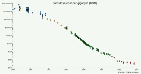 Coste Por Gigabyte