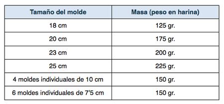 tabla cantidad de masa