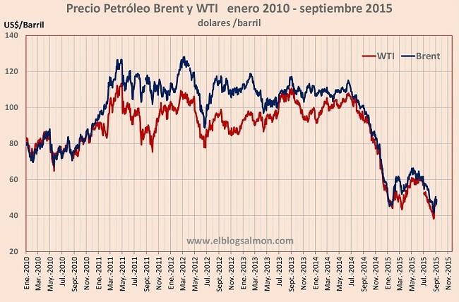 Precio Petroleo 2010 2015