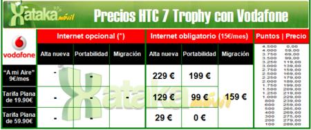 Todos los precios del HTC 7 Trophy