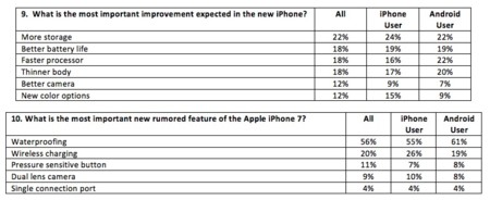 Fluent Iphone 7 Survey