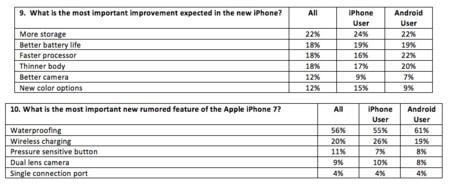Fluent Iphone 7 Survey