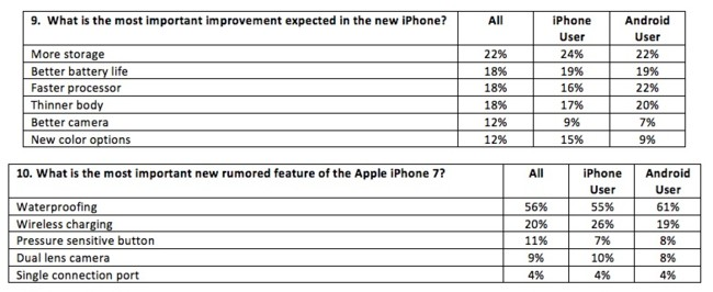 Fluent Iphone siete Survey