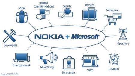 Apple y Google podrían ser la más beneficiadas de la alianza entre Microsoft y Nokia