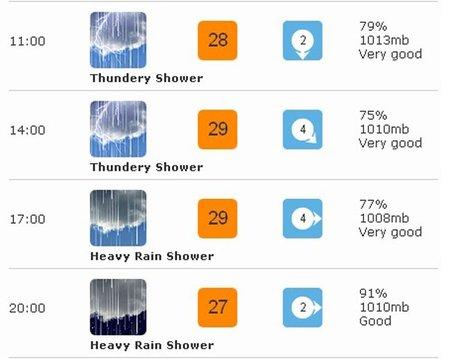El tiempo para el domingo (BBC Weather)