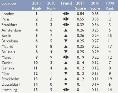 Las mejores ciudades para los negocios 2011