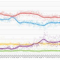 Reino Unido y otros 6 casos en los que las encuestas electorales fallaron miserablemente