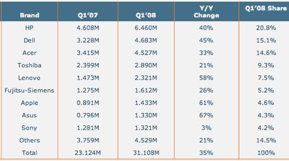 Apple alcanza el 5% de cuota de venta de portátiles