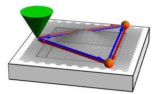 Aharonov-Bohm y las deformaciones del grafeno