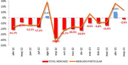 Mayo 2013: las matriculaciones apenas caen, las compras de particulares siguen subiendo