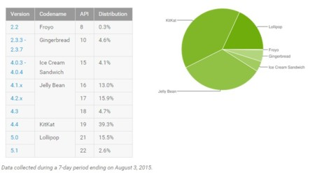Androidshare
