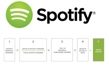 ¿Cómo paga Spotify a los artistas y músicos? La imagen de la semana