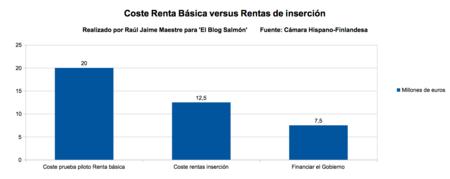 Coste Renta Basica Versus Rentas De Insercion
