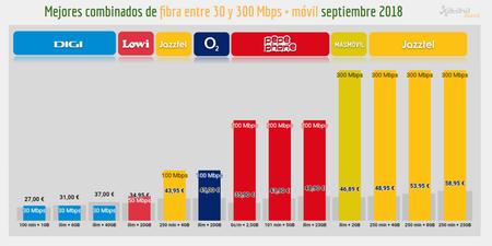 Mejores Combinados Fibra Entre 30 Y 300 Mbps Movil
