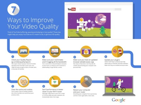 Google quality report infografia