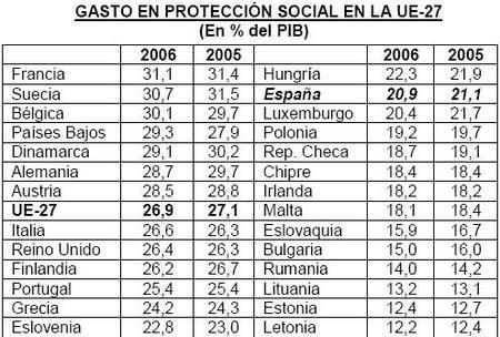 Los gastos de prestación social en España siguen bajos