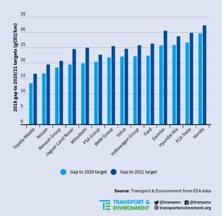 Gap Emisiones Co2 Fabricante Europa