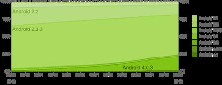 Distribución de versiones Android en Septiembre del 2012