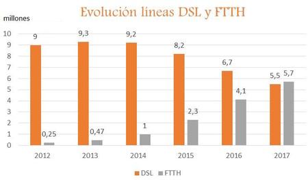 Evolución del DSL y FTTH desde 2012