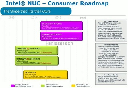 Intel_NUC_roadmap_consumidor