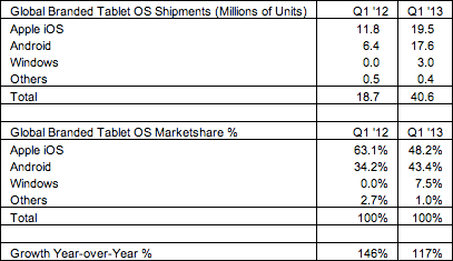 Mercado Tablet Q1 2013