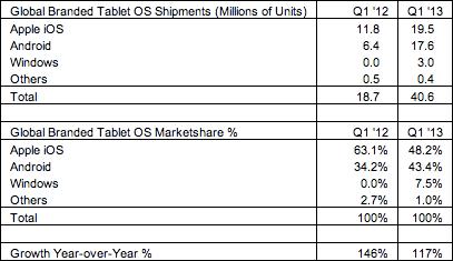 Mercado Tablet Q1 2013