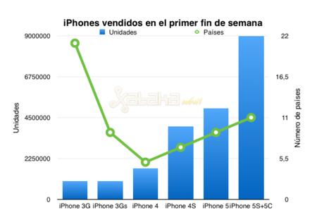 iphone-vendidos-primer-findesemana.png