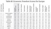 Estudio sobre la libertad económica mundial