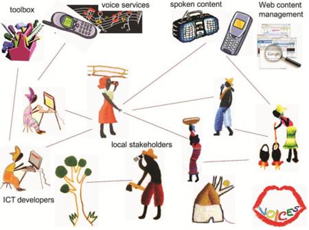 Voices, internet por voz para todos en África