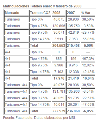 Datos del estudio de MSI FACONAUTO