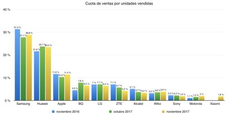 Cuota de ventas por unidades