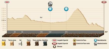 Perfil Etapa11 Dakar2015