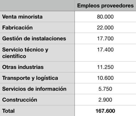 empleos proveedores apple