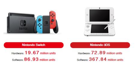 Nintendo Ventas Junio