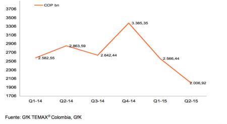 Mercado Colombiano- Bienes tecnológicos