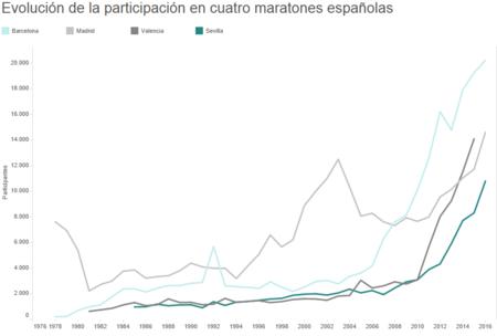 Estadisticas Participacion Maratones